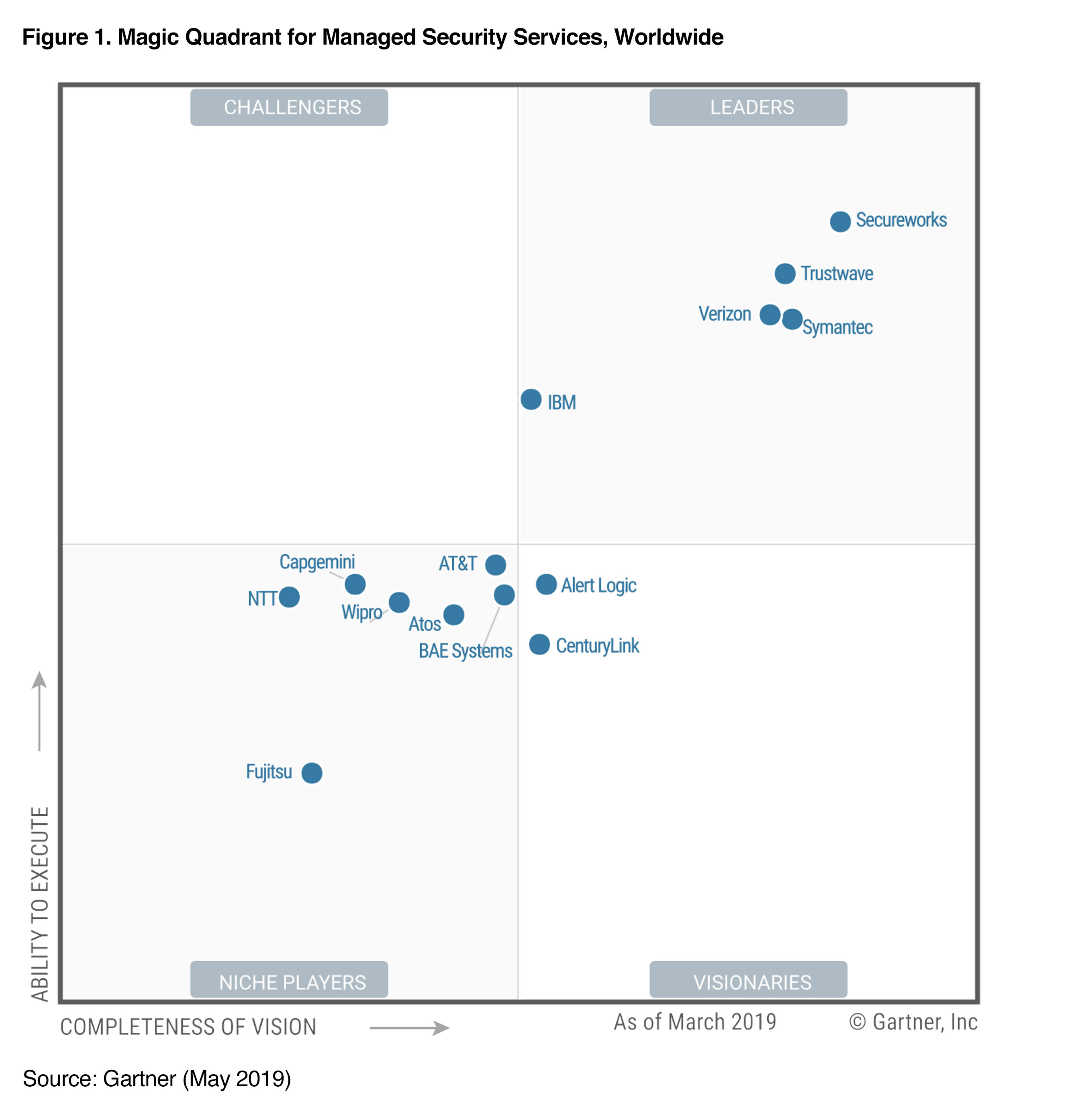 2019 Magic Quadrant for Managed Security Services (MSS ...