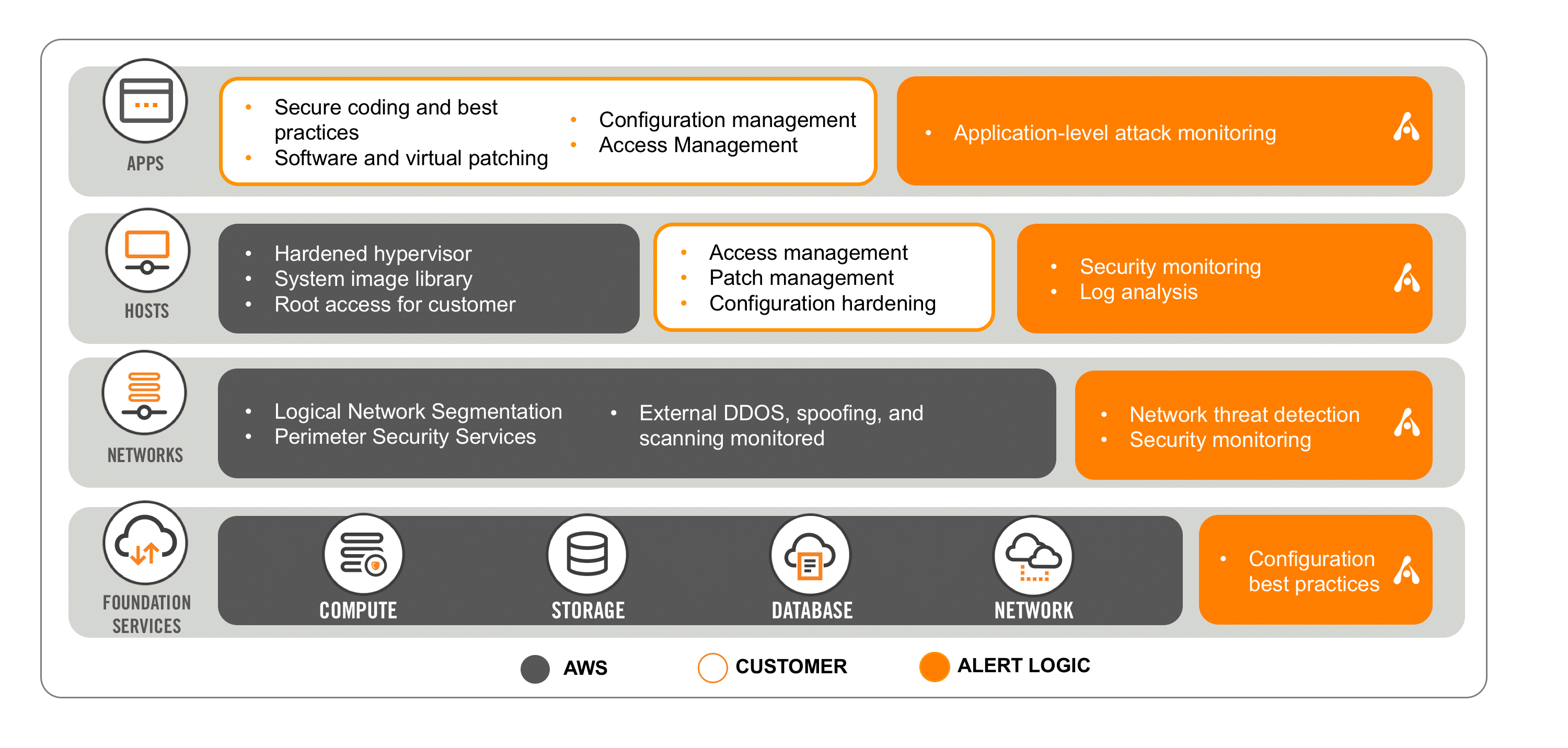 AWS Shared Security Model New