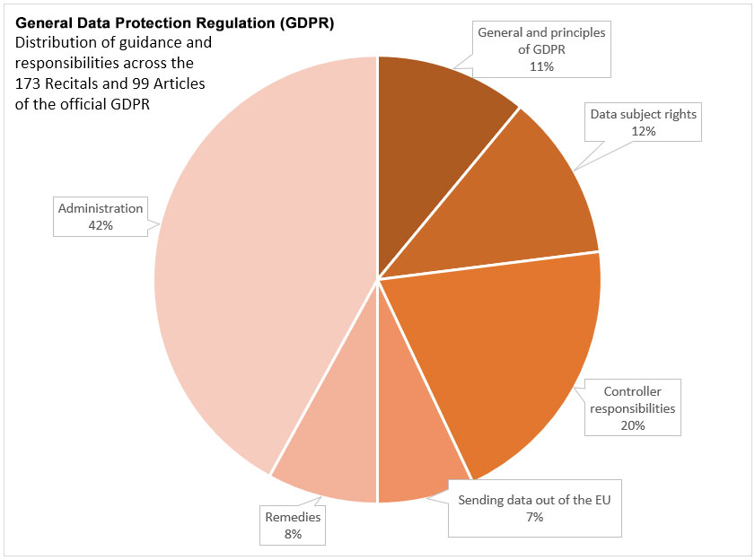 Pie chart showing distribution of guidance and responsibilities across the 173 Recitals and 99 articles of the official GDPR